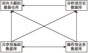 图6-4 智慧养老云服务平台数据资源体系