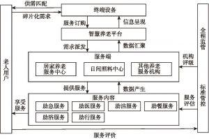 图6-5 线上线下服务融合体系