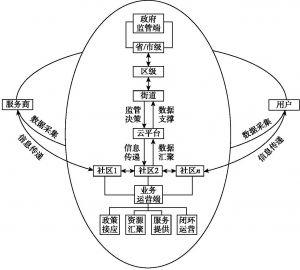 图6-6 线上线下管理闭环体系