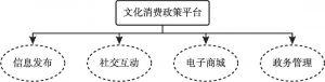 图1 文化消费政策平台整合功能