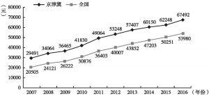 图4 2007~2016年京津冀地区人均地区生产总值与全国人均国内生产总值