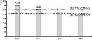 图3 2017年四川省与全国及东部、中部、西部、东北地区城镇化率比较