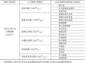 表1 中国上市公司治理评价指标体系构成