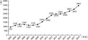 图1 2003~2018年中国上市公司治理评价历年样本量