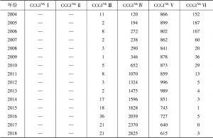 表3 中国上市公司治理指数等级数量统计分析
