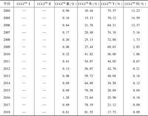 表4 中国上市公司治理指数等级比例统计分析