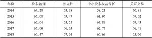 表5 中国上市公司股东治理指数描述性统计分析