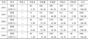 表6 中国上市公司股东治理指数等级分布