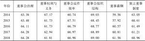 表7 中国上市公司董事会治理指数描述性统计分析
