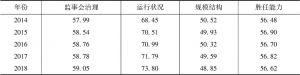 表9 中国上市公司监事会治理指数描述性统计分析
