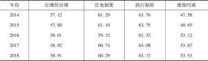 表11 中国上市公司经理层治理指数描述性统计分析