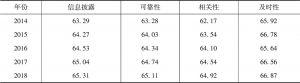 表13 中国上市公司信息披露指数描述性统计分析