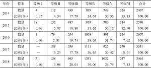 表16 中国上市公司利益相关者治理指数等级分布