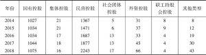 表19 中国上市公司治理指数分控股股东性质样本统计分析