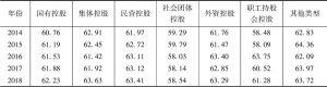 表20 中国上市公司治理指数分控股股东性质描述性统计分析