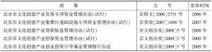 表4-6 北京文化创意产业投融资支持政策