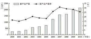 图3 2000~2010年浦东新区新产品产值和新产品产值率