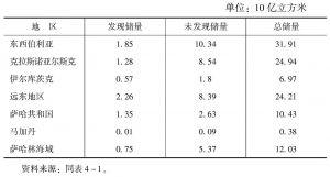 表4-2 东西伯利亚和远东地区天然气储量情况