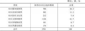 表5 西城区社区社会组织分类统计(2016年)