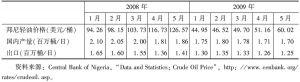 表2 尼日利亚2009年1~5月石油生产情况及与2008年1~5月的比较