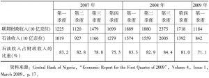 表6 2007~2009年第一季度尼日利亚石油收入占财政收入的比重