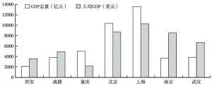 图1 2008年西安经济实力与相关城市的比较
