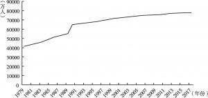 图1 我国就业人口变化