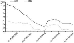 图22 2014~2018年全国城乡居民人均可支配收入累计同比增速