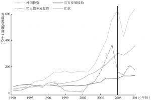 图1 发展中国家的资本流动