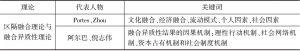 表2-16 区隔融合理论与融合异质性理论