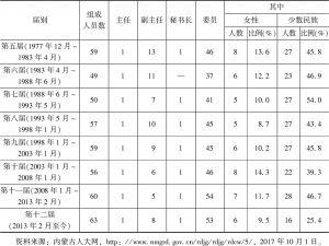 表6 内蒙古自治区第五至十二届人大常委会组成人员构成情况