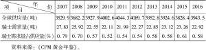 表2 2007~2016年瑞士黄金需求变化