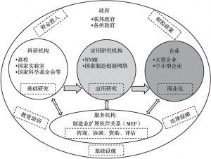 图9 美国制造业创新生态体系