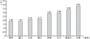 图31 2016年全国主要城市商业银行不良贷款率水平