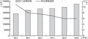图2 2011~2016年工业增加值及其增长速度