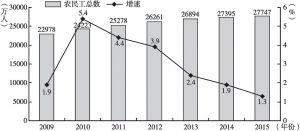 图9 2009~2015年农民工总数及增速
