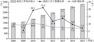 图13 2008~2015年农民工月平均工资及增长率