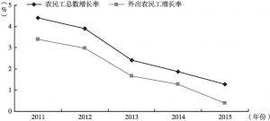 """图15 """"十二五""""期间农民工总数增长率和外出农民工增长率"""