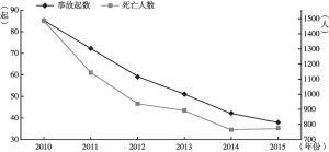 图9 2010~2015年全国重特大事故起数和死亡人数变化趋势