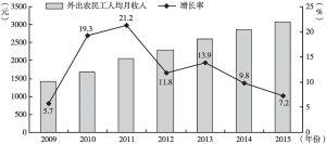 图3 2009~2015年外出农民工人均月收入增长率