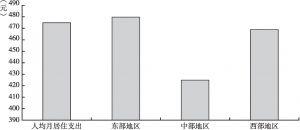 图5 2015年外出农民工人均月居住支出