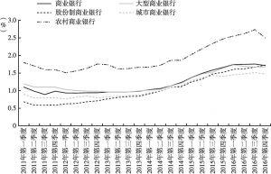 图12 商业银行不良贷款率(2011年第一季度~2016年第四季度)