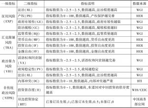 表2 指标构成及数据来源
