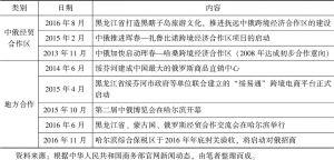 表2 中俄贸易合作成果