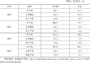 表5 俄罗斯出口中国的主要商品