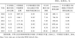 表6 中俄相互投资规模