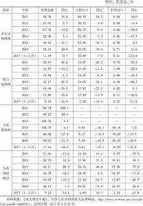 表1 中国与中亚四国双边贸易情况