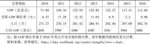 表1 蒙古国经济社会情况