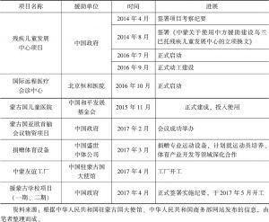 表4 中国对蒙古国的无偿援助项目