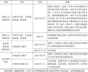 表5 中国对蒙古国主要优惠出口买方信贷项目及所含优惠政策
